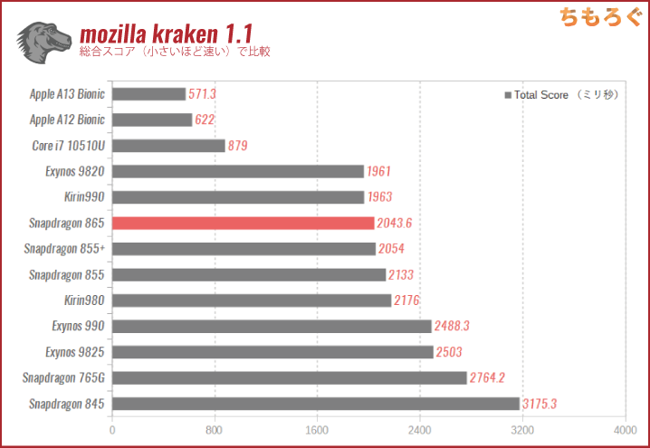Snapdragon 865の性能:Mozilla Kraken 1.1(ブラウザの処理速度)