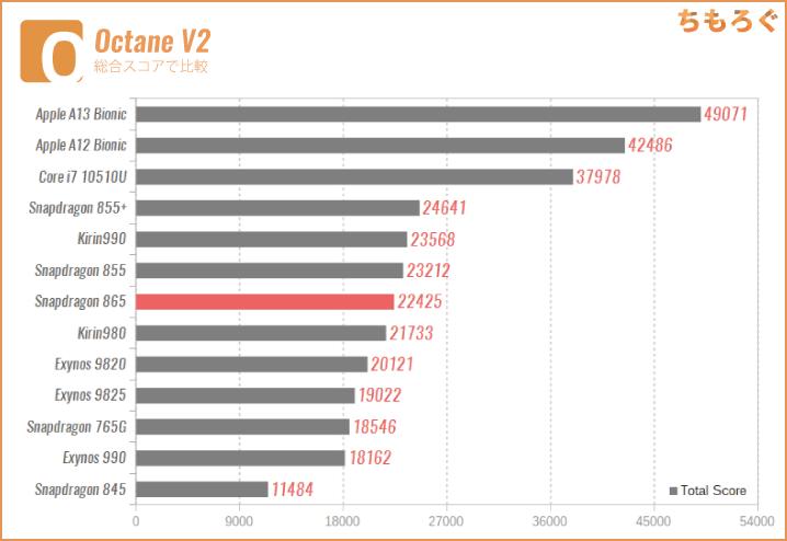 Snapdragon 865の性能:Octane V2(ブラウザの処理速度)