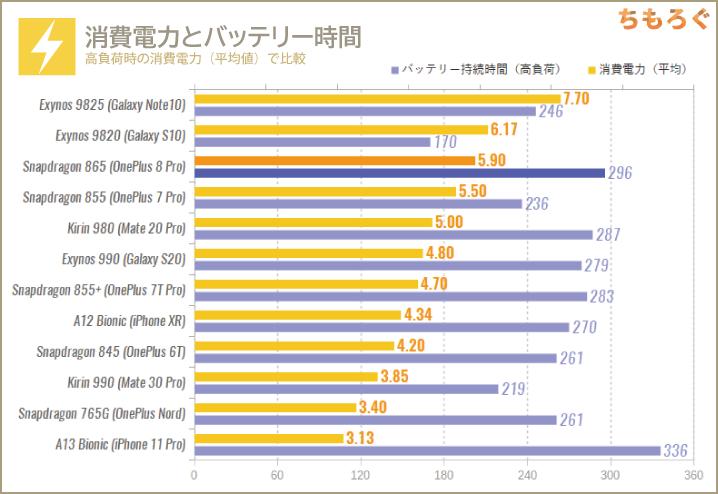 Snapdragon 865の性能:高負荷時の消費電力とバッテリー時間を比較