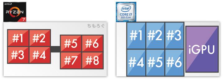 Core i7とRyzen 7のダイ構造の違い