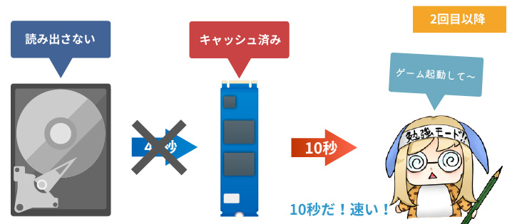 Intel Optane Memoryの仕組み
