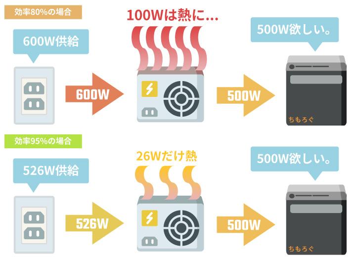 電源ユニットの効率と発熱
