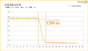 パネルの応答速度(TNパネルの場合)