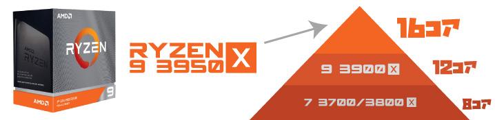 「Ryzen 9 3950X」とは?スペックや特徴を解説