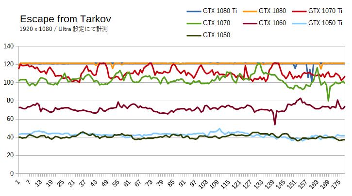 Escape from Tarkov(タルコフ)の推奨グラボ
