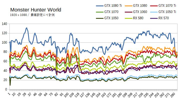 モンスターハンターワールドの推奨グラボ