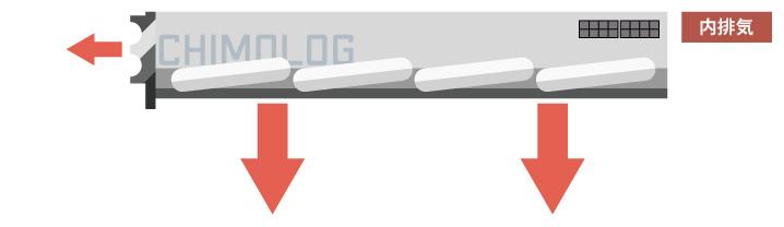 グラフィックボードのファン仕様:内排気