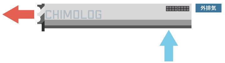 グラフィックボードのファン仕様:外排気