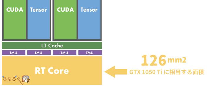 RTX 2080 Tiに搭載されるRTコア