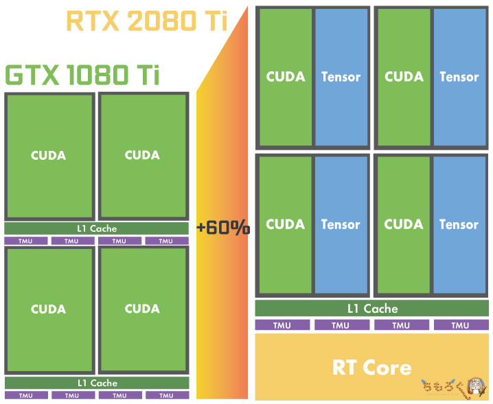 RTX 2080 Tiのダイショット