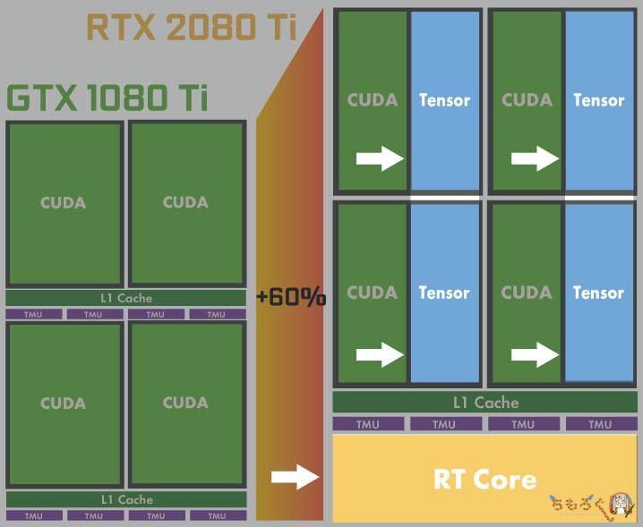 RT CoreとTensorが追加されたRTX 2080 Ti