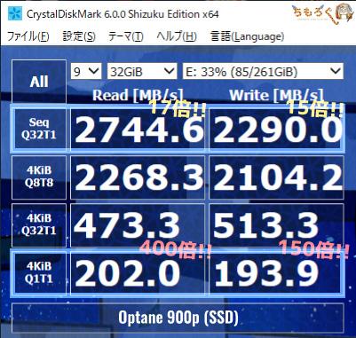 SSDの性能は圧倒的に速い