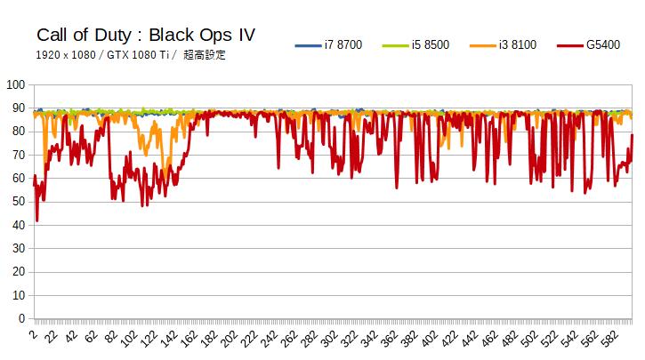 Call of Duty : Black Ops 4の推奨CPUとボトルネック
