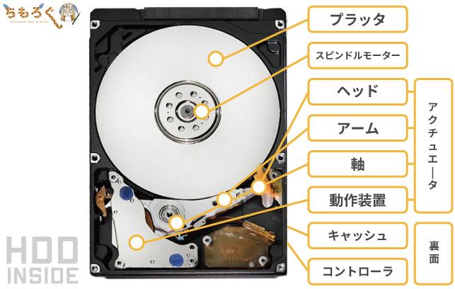 HDDの仕組みと内部構造