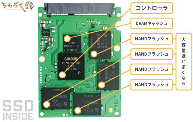 SSDの仕組みと内部構造