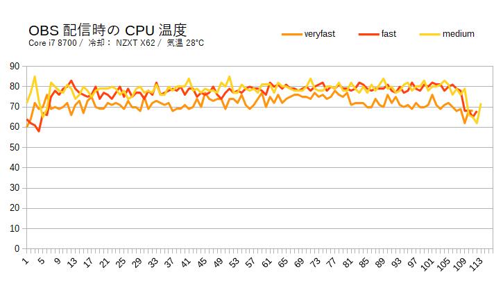 OBS配信時のCPU温度