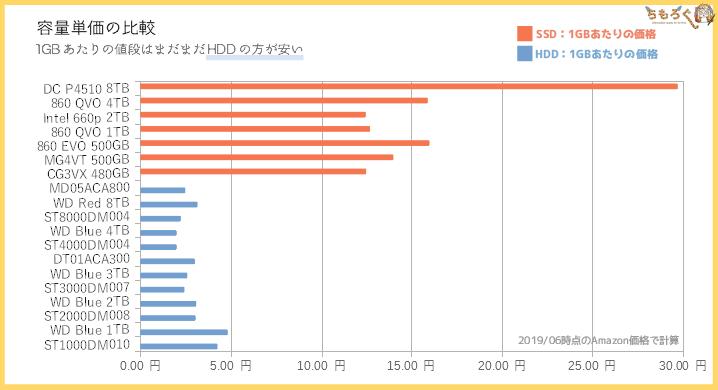 SSDとHDDの容量単価を比較