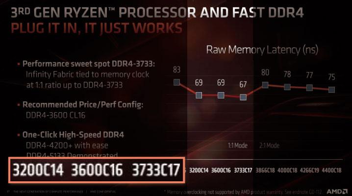AMD公式のおすすめメモリクロック