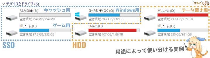 用途に合わせてHDDとSSDを選び分ける
