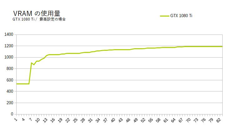 CSGOのVRAM消費量