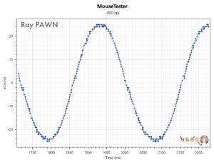 Ray PAWNのマウス性能(400dpi)