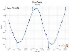Ray PAWNのマウス性能(3200dpi)