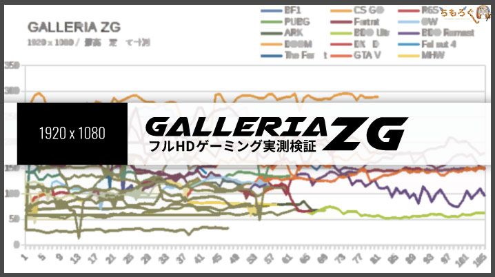 「GALLERIA ZG」のフルHDゲーミングを検証