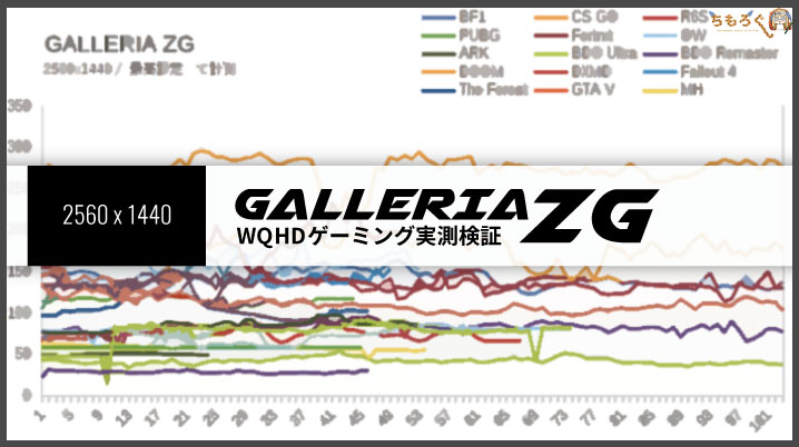 「GALLERIA ZG」のWQHDゲーミングを検証