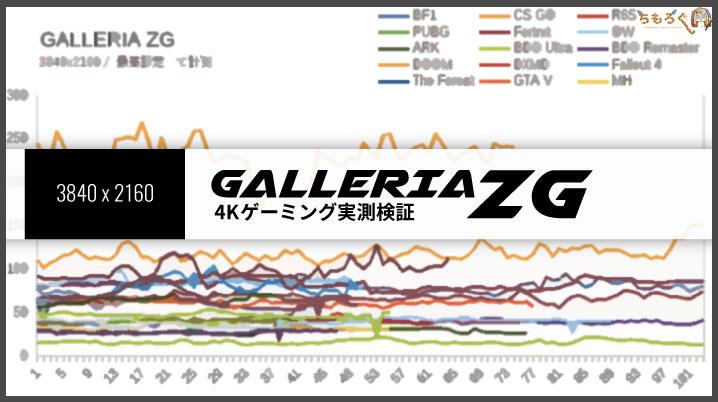 「GALLERIA ZG」の4Kゲーミングを検証