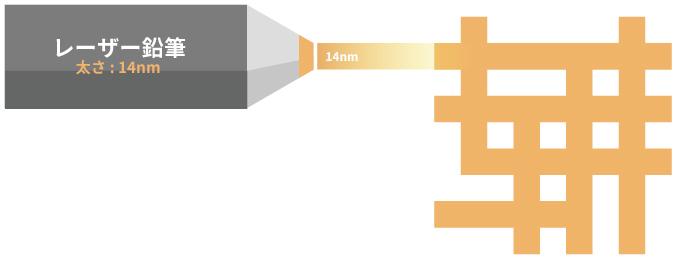14nmプロセスだと設計は粗い