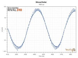 RIVAL 310のマウス性能を検証(1600dpi)
