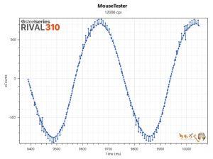 RIVAL 310のマウス性能を検証(12000dpi)