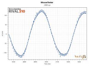 RIVAL 310のマウス性能を検証(2000dpi)