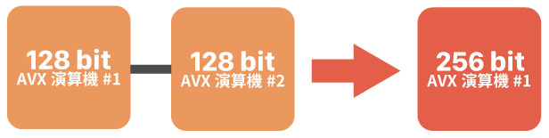 AVX演算機が256bit長に対応
