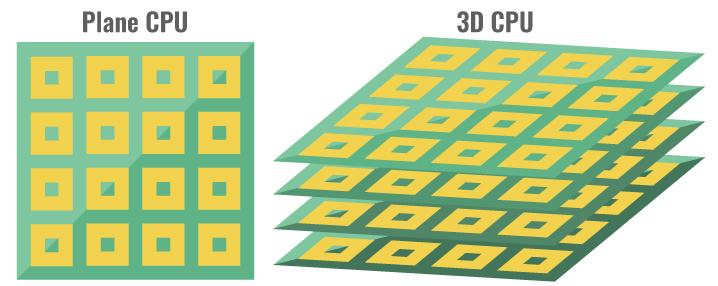 3D積層ダイのCPU