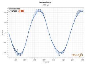 RIVAL 310のマウス性能を検証(4000dpi)