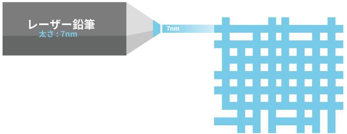 7nmプロセスは非常に繊細な設計に