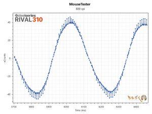 RIVAL 310のマウス性能を検証(800dpi)