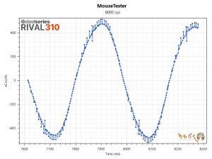 RIVAL 310のマウス性能を検証(8000dpi)