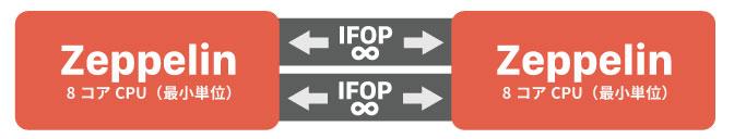 インフィニティーファブリック(IFOP)の解説