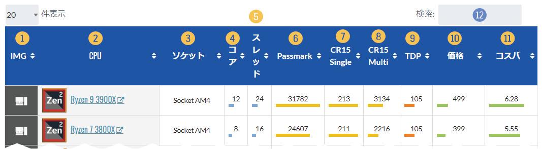 CPU性能比較表の項目について