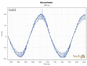 G402のマウス性能(1600dpi)