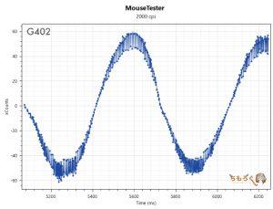 G402のマウス性能(2000dpi)