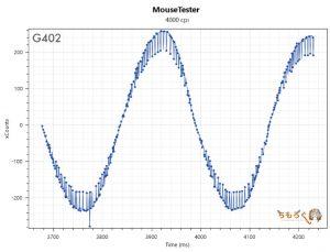 G402のマウス性能(4000dpi)