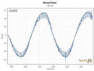 G402のマウス性能(800dpi)