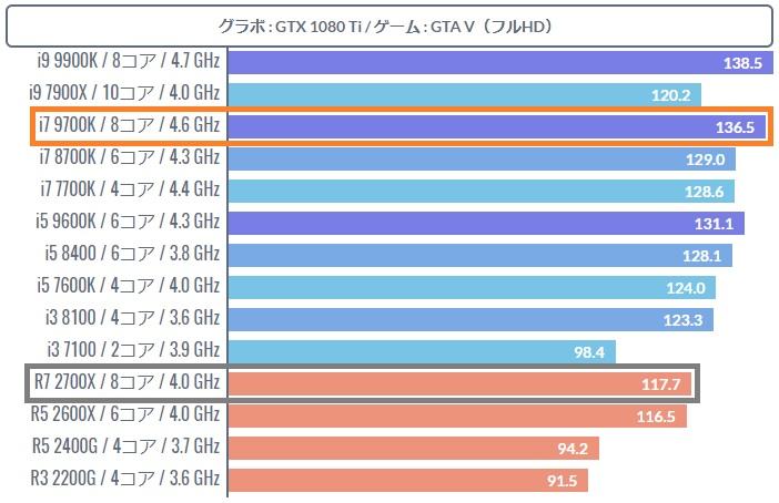 i7 9700Kのゲーミング性能はトップクラス