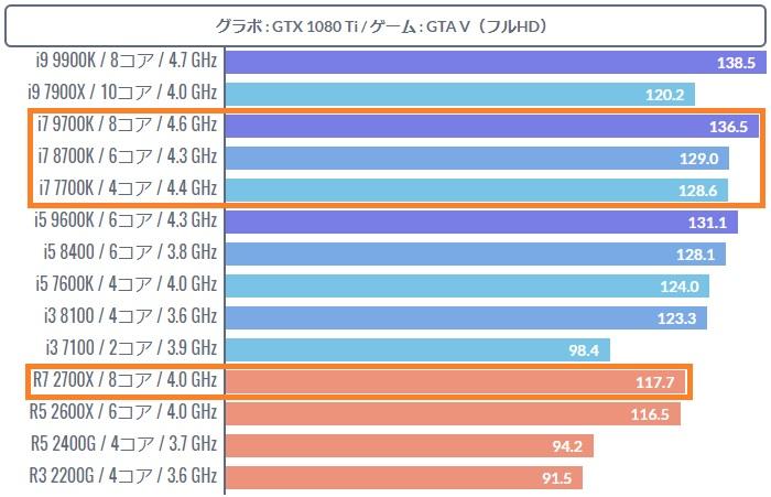 ゲーミング性能を改善したRyzen 7 2700X