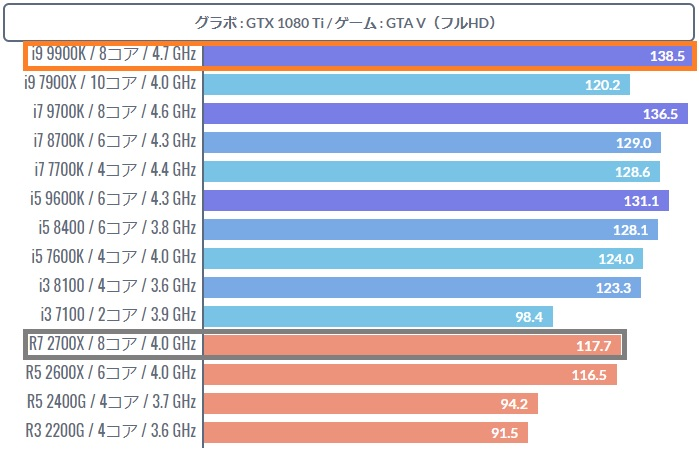 i9 9900Kは最強のゲーミングCPU