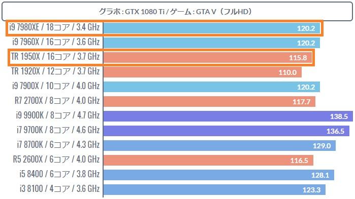 Core i9のゲーミング性能