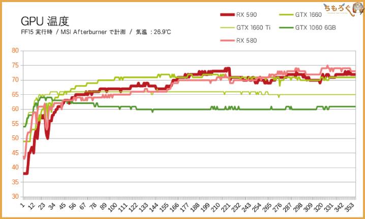 RX 590のGPU温度
